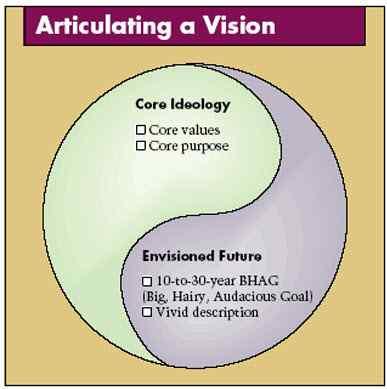 elementi della vision