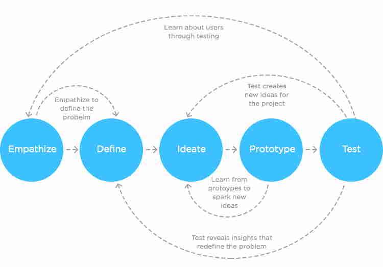 fasi del design thinking