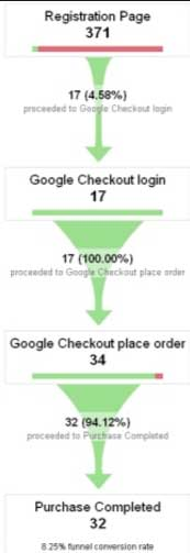 funnel conversion google analytics