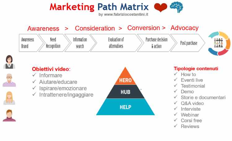 Marketing Path Matrix