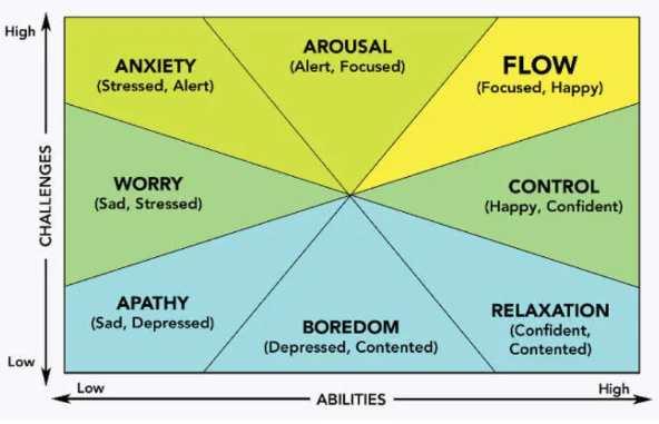 stato di flow schema