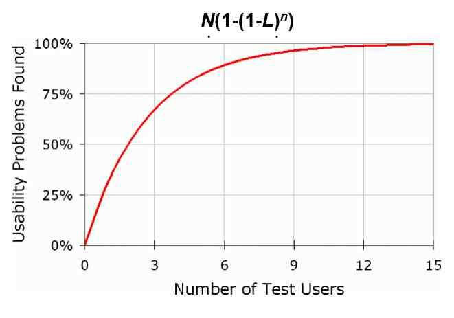 quanti user test